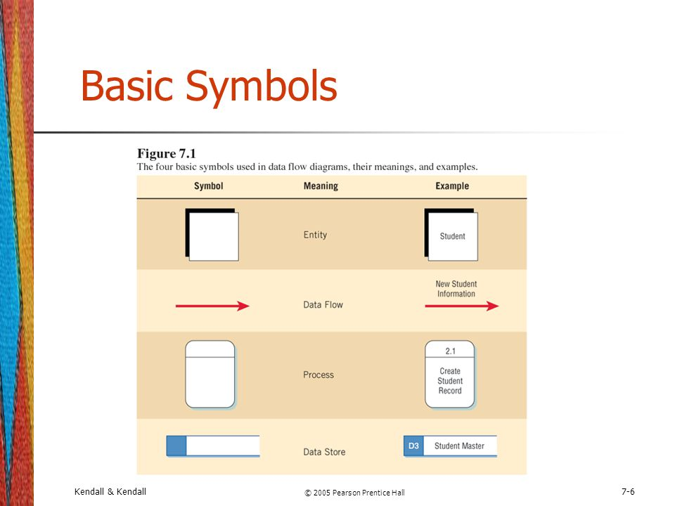 Chapter 7 Using Data Flow Diagrams Ppt Download