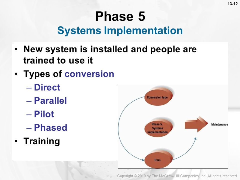Phase 5 Systems Implementation