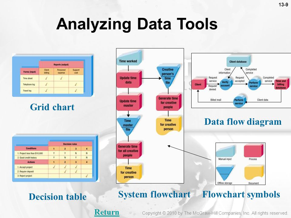 Analyzing Data Tools Grid chart Data flow diagram System flowchart