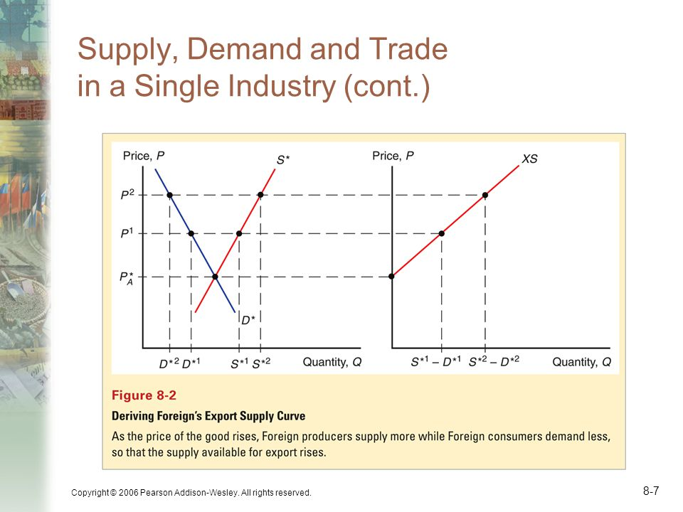 Supply, Demand and Trade in a Single Industry (cont.)