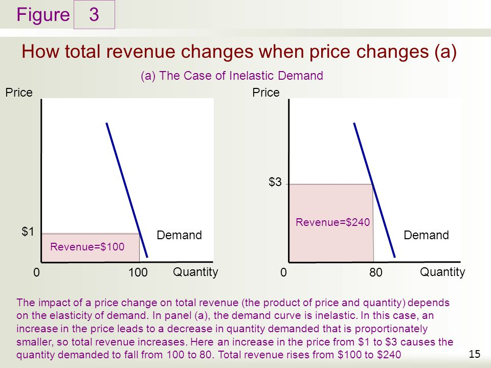 How total revenue changes when price changes (a)