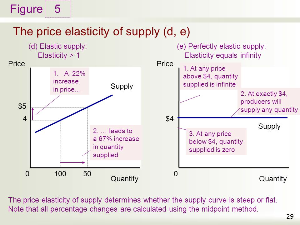 The price elasticity of supply (d, e)