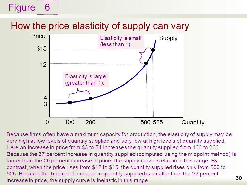 How the price elasticity of supply can vary