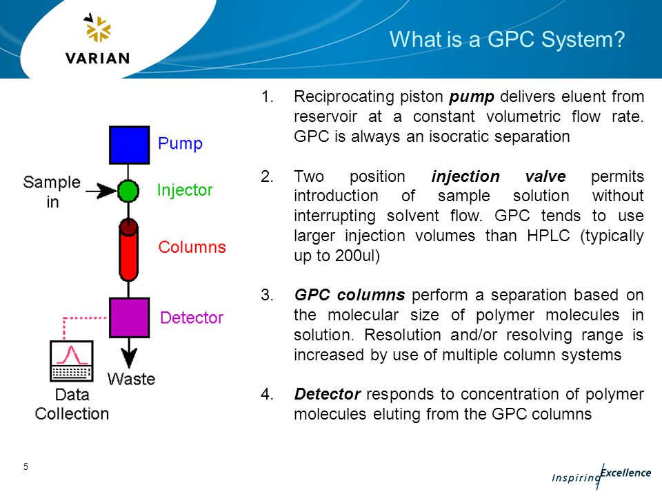Foundation Gpc Part 2 Basic Gel Permeation
