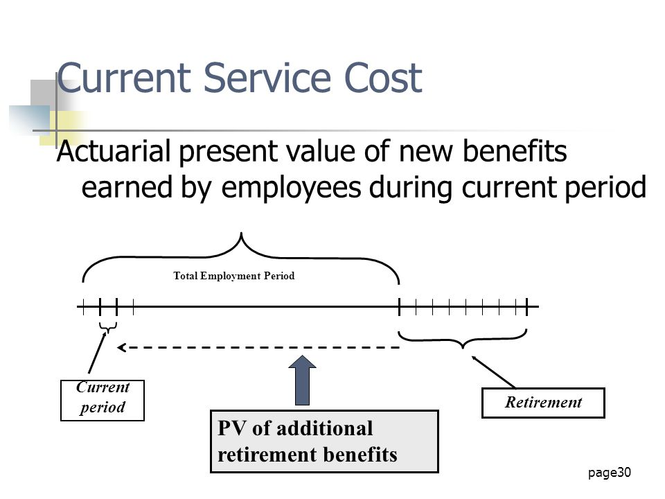 Current Service Cost Actuarial present value of new benefits earned by employees during current period.