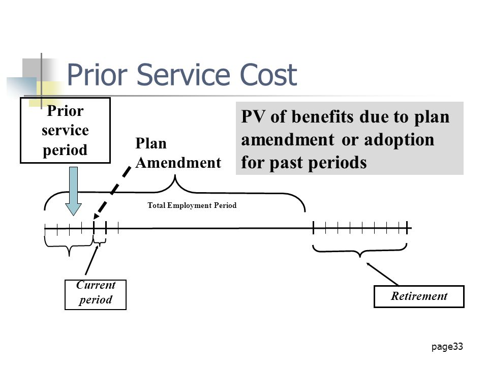 Prior Service Cost Prior service period. PV of benefits due to plan amendment or adoption for past periods.