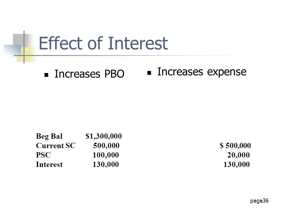 Effect of Interest Increases expense Increases PBO Beg Bal $1,300,000