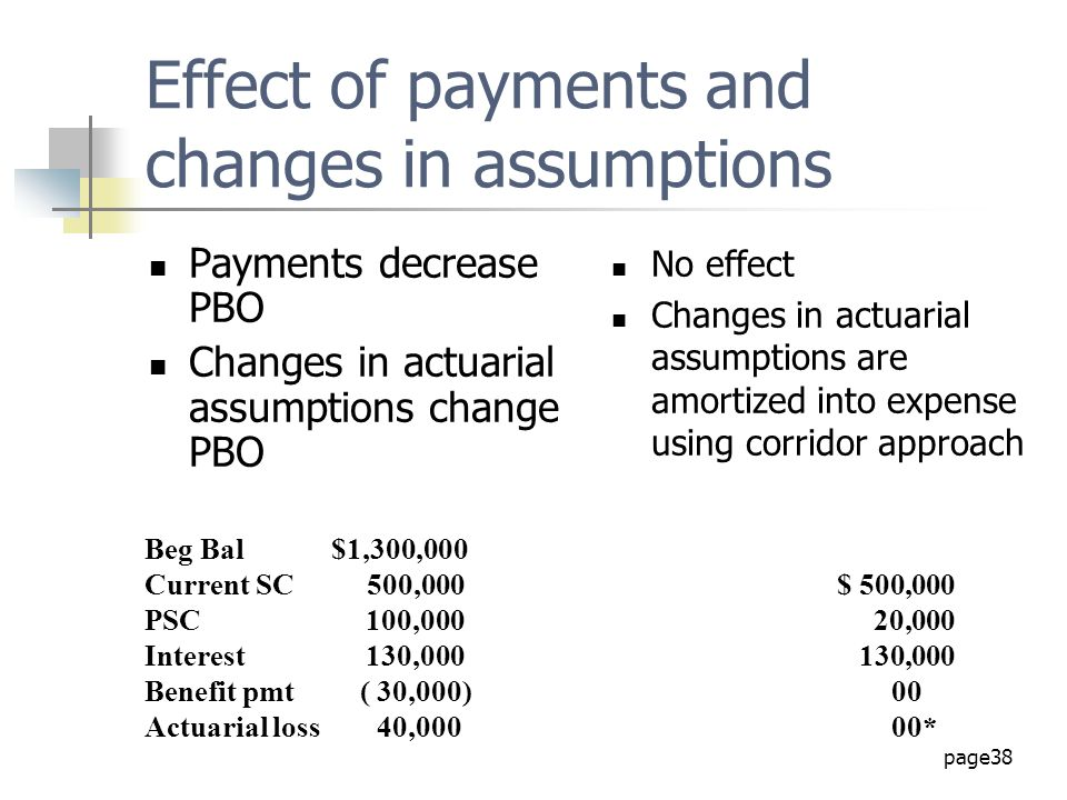 Effect of payments and changes in assumptions