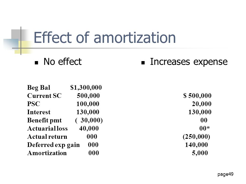 Effect of amortization