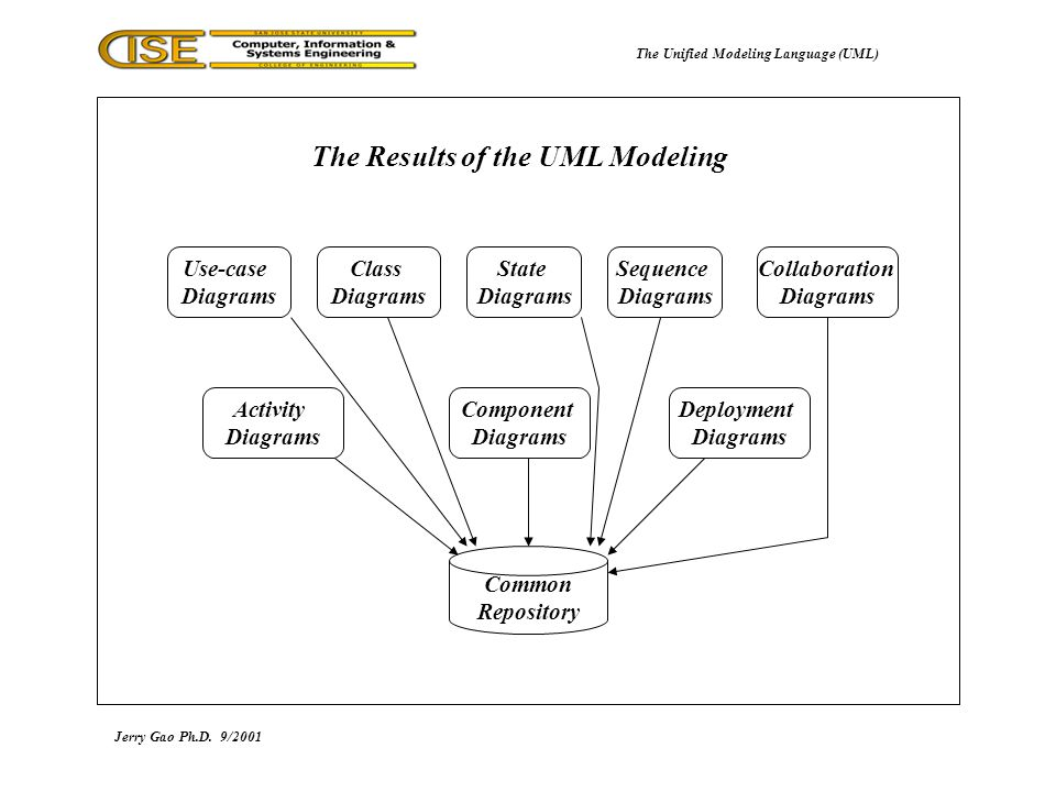 The unified modeling language uml ppt download the unified modeling language uml the results of the uml modeling ccuart Gallery
