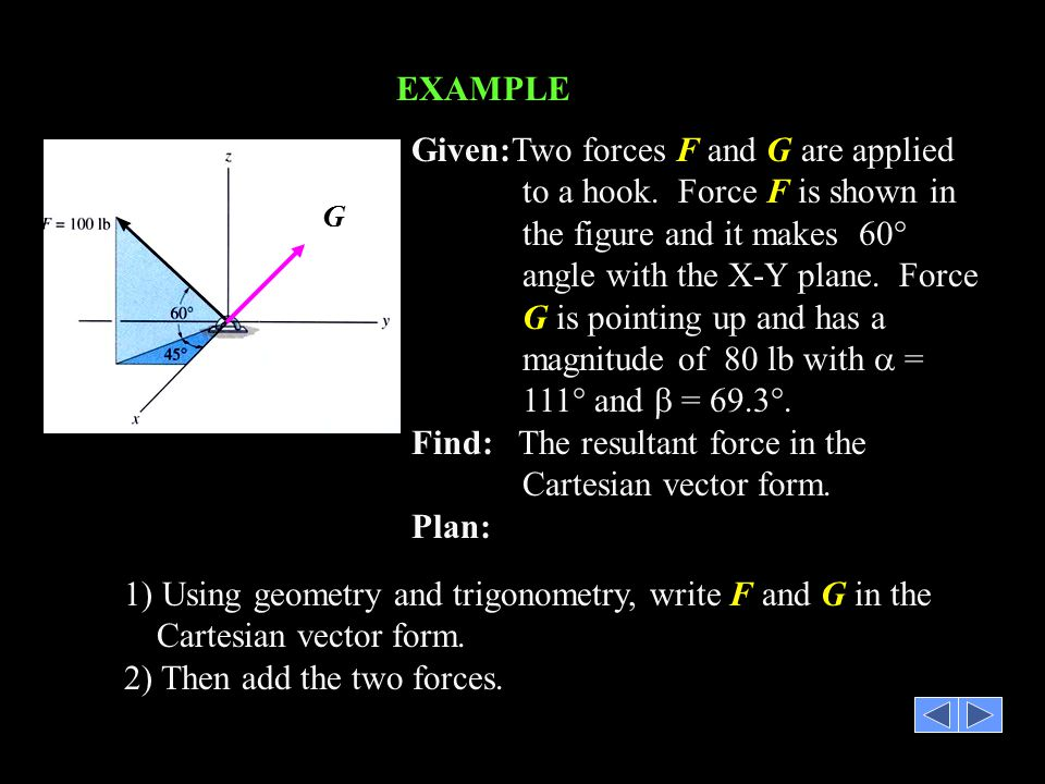 Find: The resultant force in the Cartesian vector form. Plan: