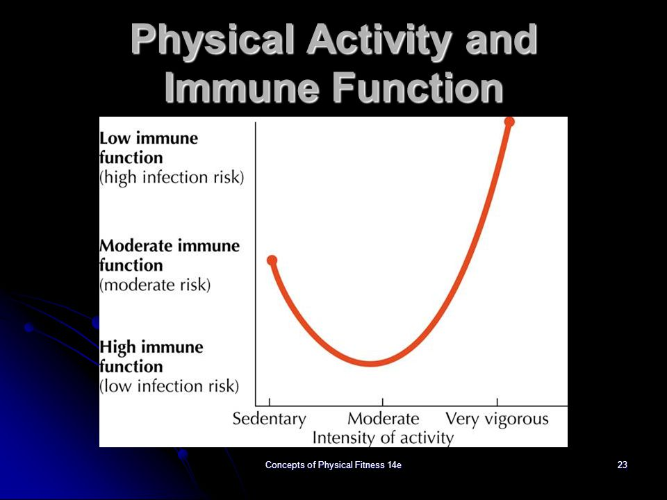 Physical Activity and Immune Function