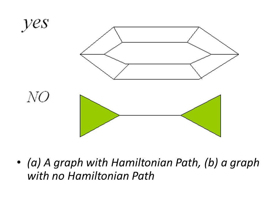 (a) A graph with Hamiltonian Path, (b) a graph with no Hamiltonian Path