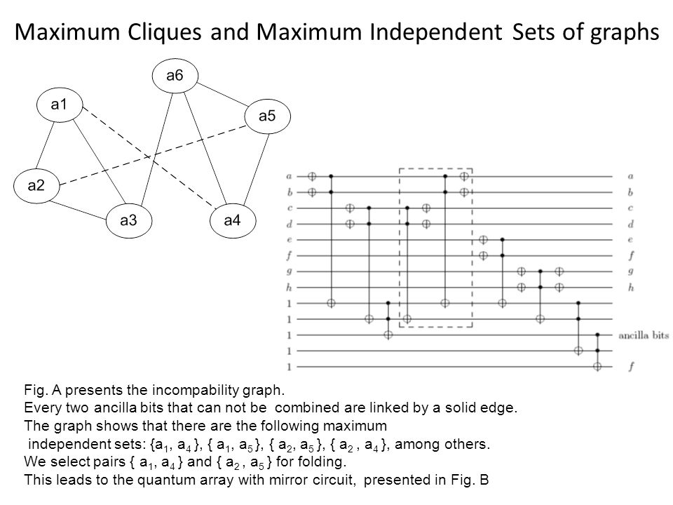 Maximum Cliques and Maximum Independent Sets of graphs