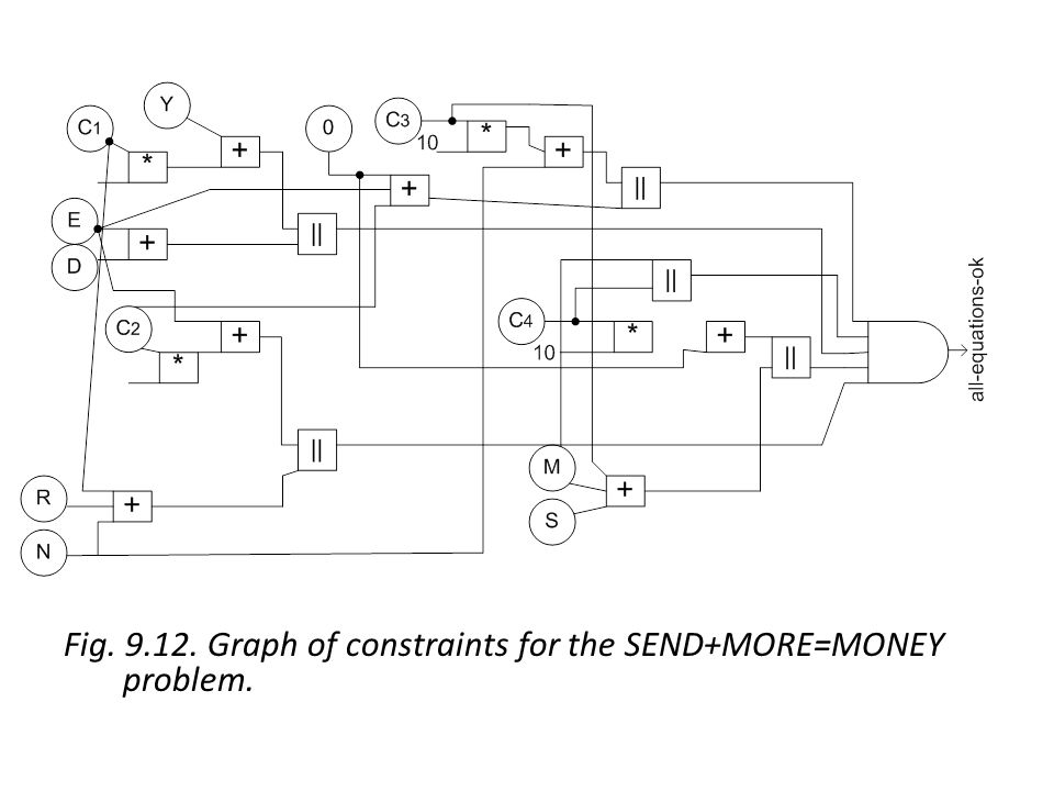 Fig Graph of constraints for the SEND+MORE=MONEY problem.