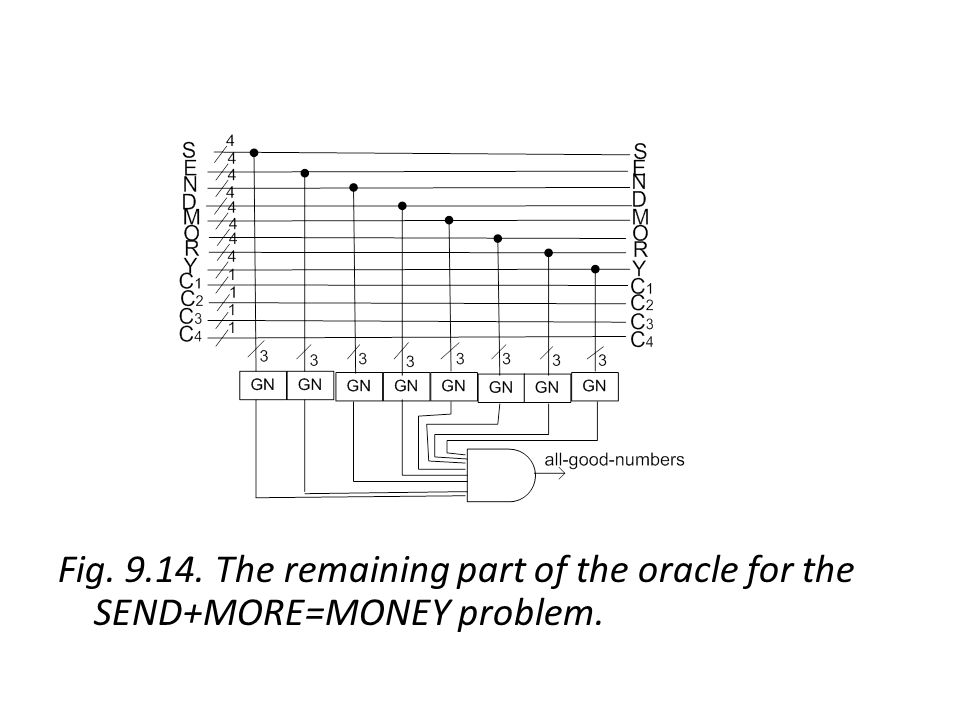 Fig The remaining part of the oracle for the SEND+MORE=MONEY problem.
