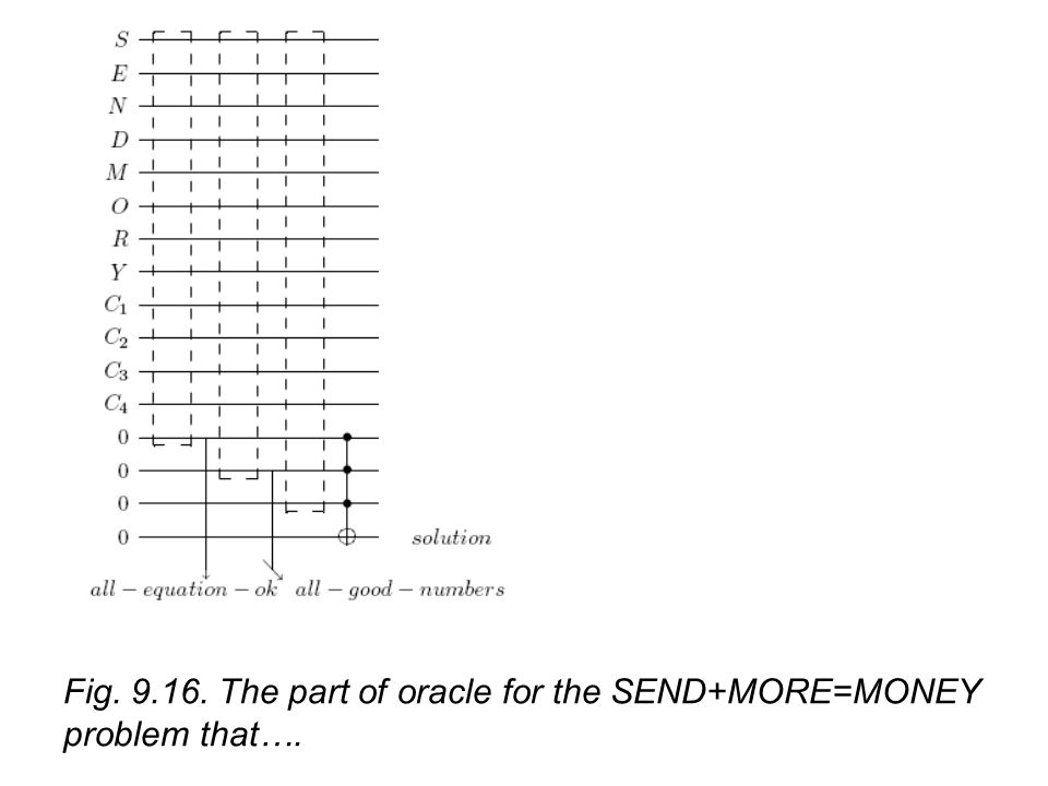 Fig The part of oracle for the SEND+MORE=MONEY problem that….
