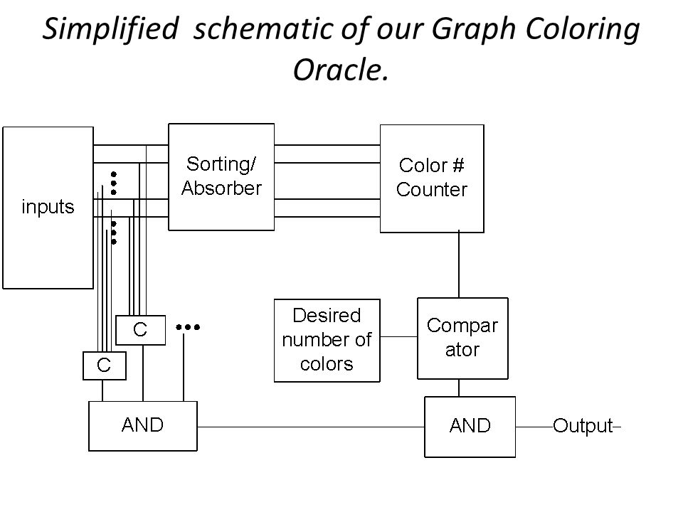 Simplified schematic of our Graph Coloring Oracle.