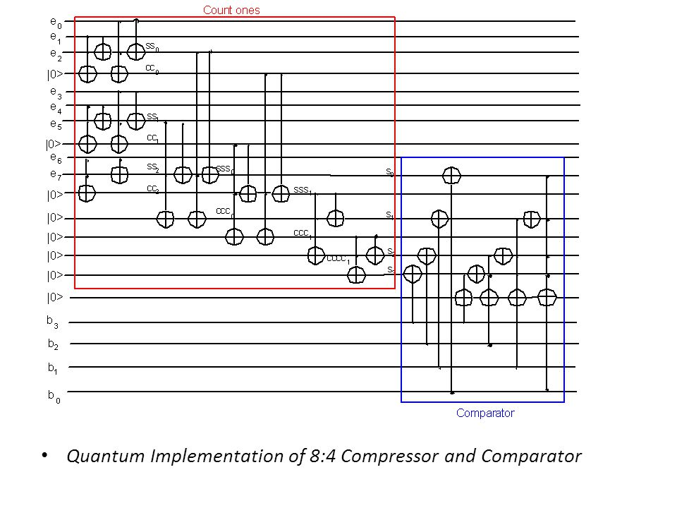 Quantum Implementation of 8:4 Compressor and Comparator