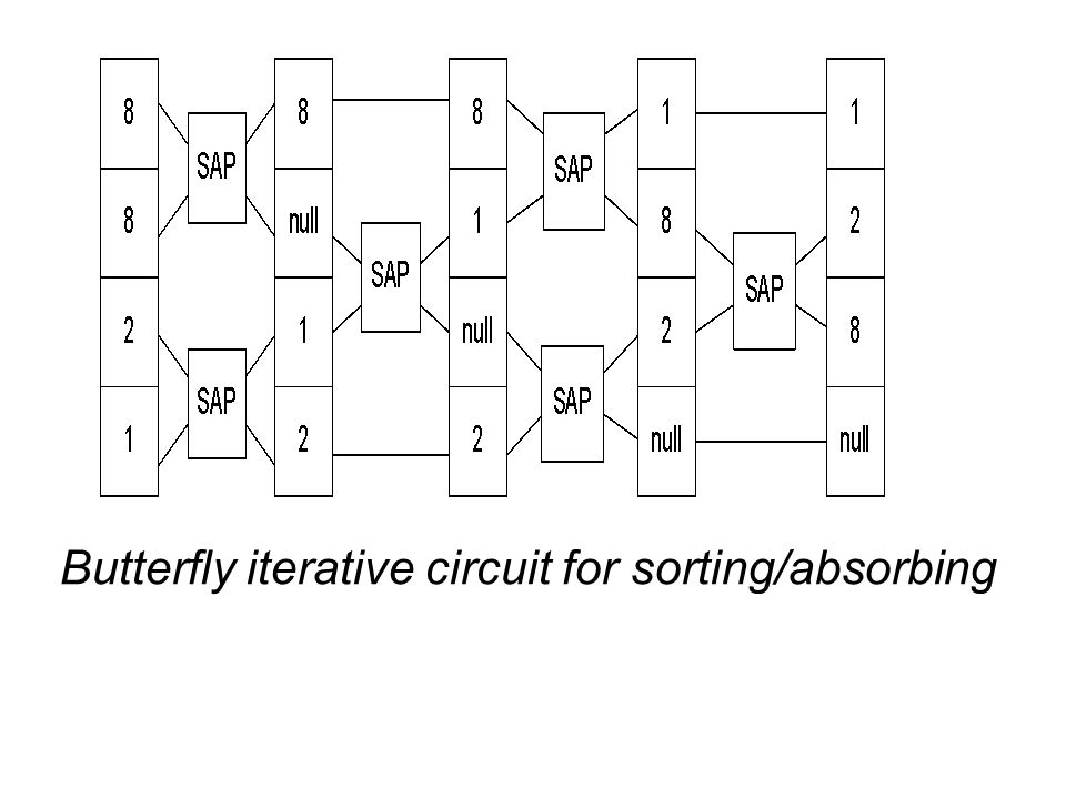 Butterfly iterative circuit for sorting/absorbing