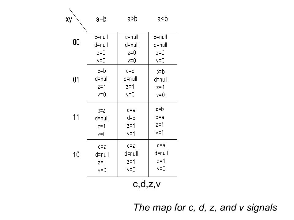 c,d,z,v The map for c, d, z, and v signals