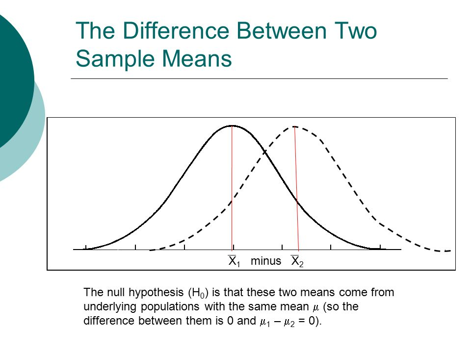 The Difference Between Two Sample Means