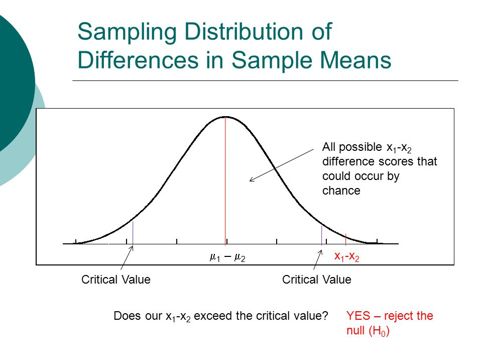Sampling Distribution of Differences in Sample Means