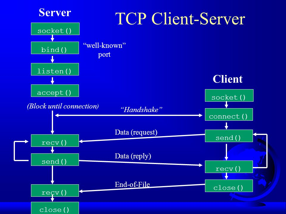 Server TCP Client-Server Client socket() well-known bind() port