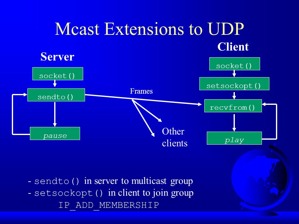 Mcast Extensions to UDP