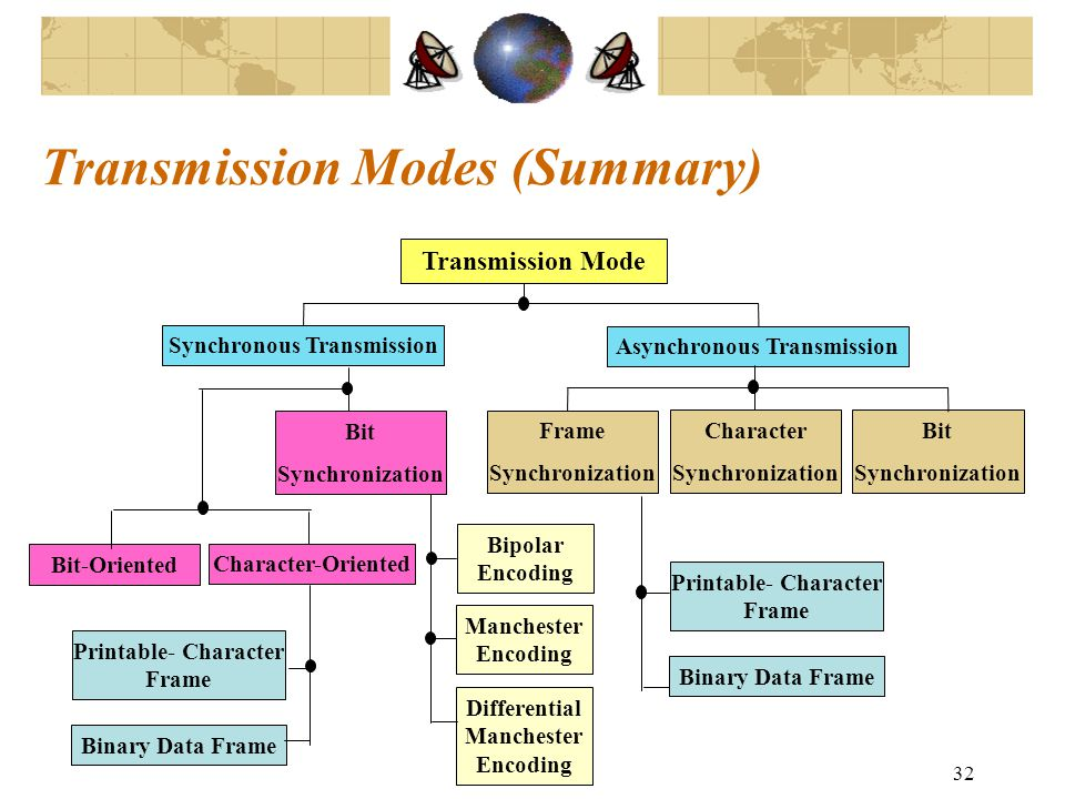 Data Transmission and Computer Networks - ppt video online