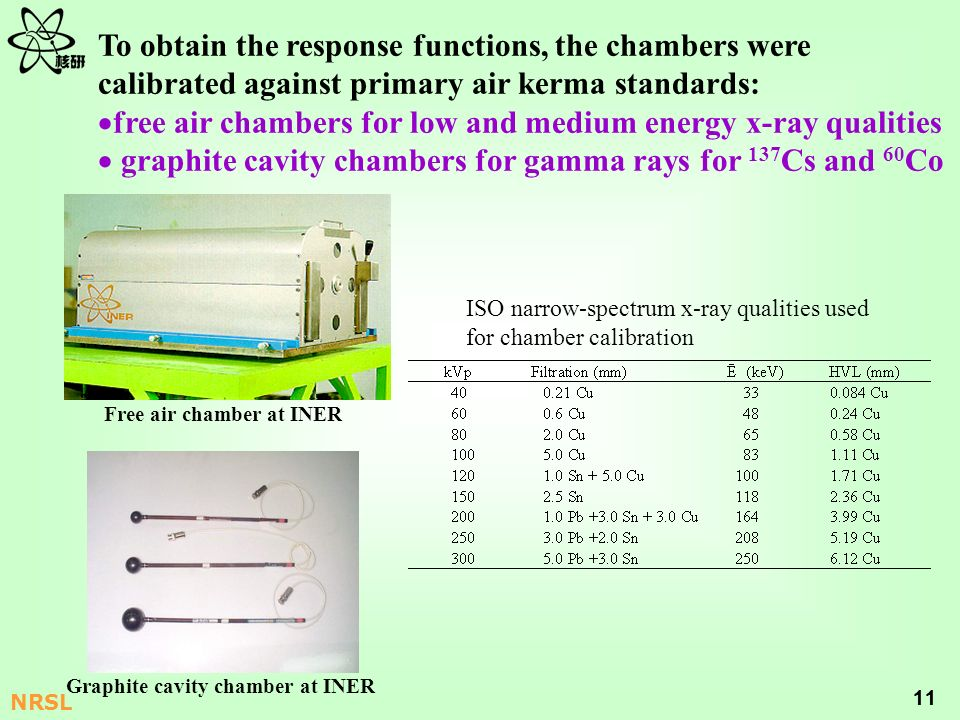 free air chambers for low and medium energy x-ray qualities