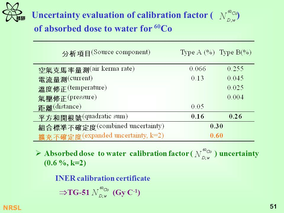 Uncertainty evaluation of calibration factor ( )