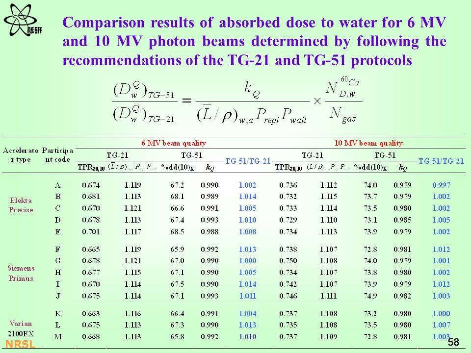 Comparison results of absorbed dose to water for 6 MV and 10 MV photon beams determined by following the recommendations of the TG-21 and TG-51 protocols