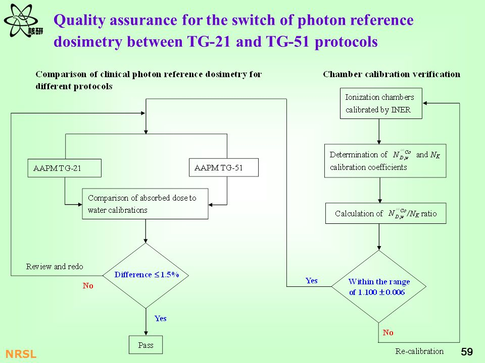 Quality assurance for the switch of photon reference dosimetry between TG-21 and TG-51 protocols