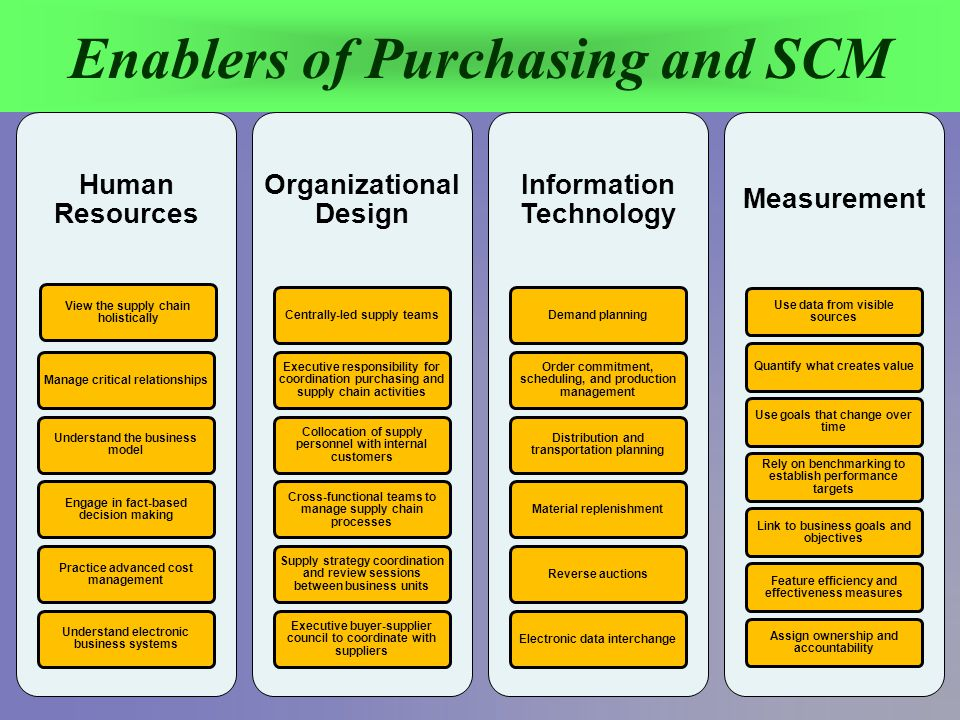 Introduction to Purchasing and Supply Chain Management - ppt