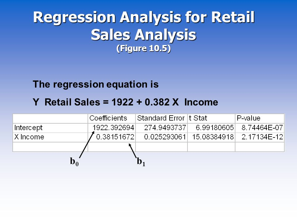 Regression Analysis for Retail Sales Analysis (Figure 10.5)