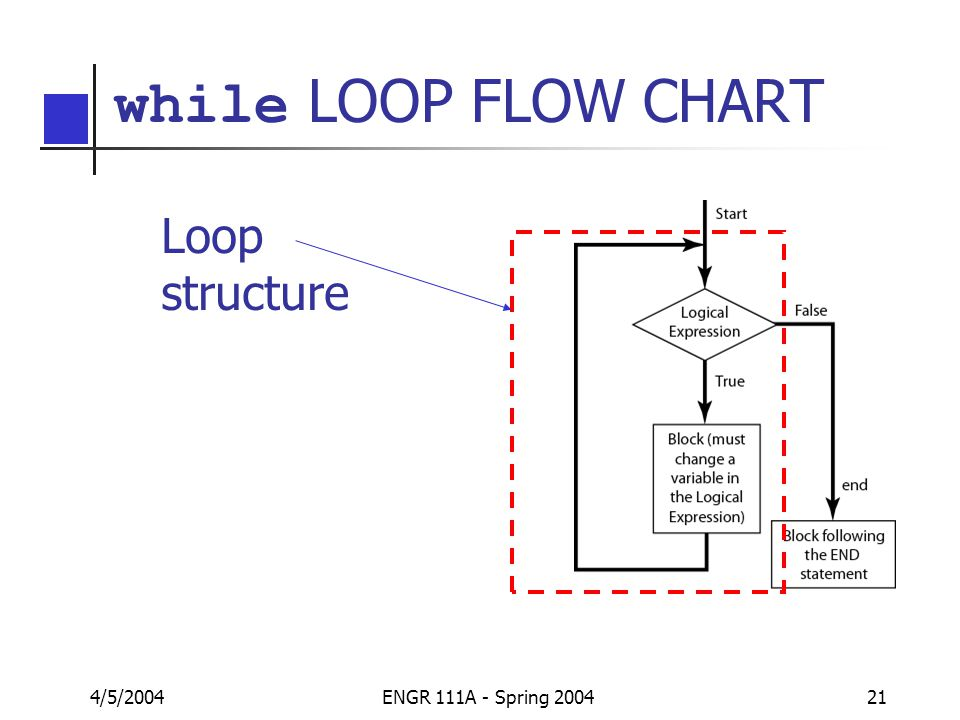 Matlab Palm Chapter 4 Part 3 For And While Loops Ppt Download
