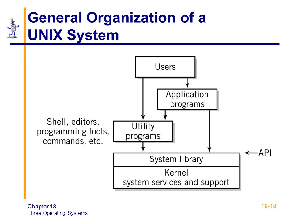 Chapter 18 Three Operating Systems Ppt Video Online Download