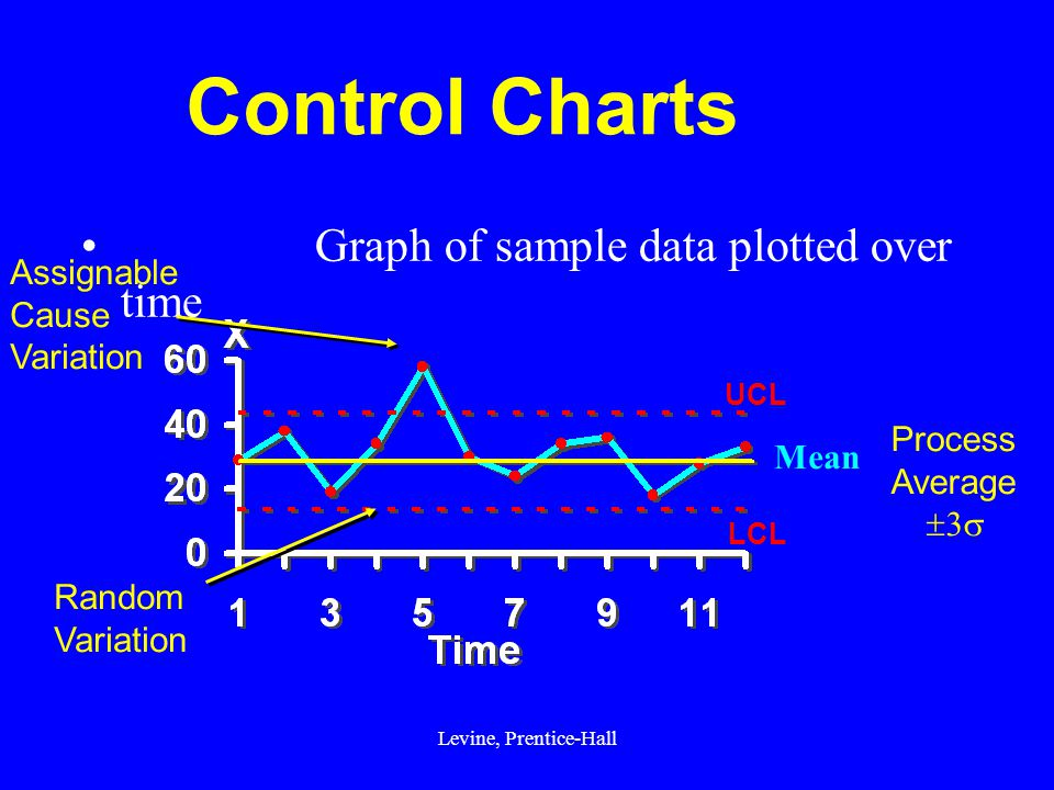 assignable cause on a control chart