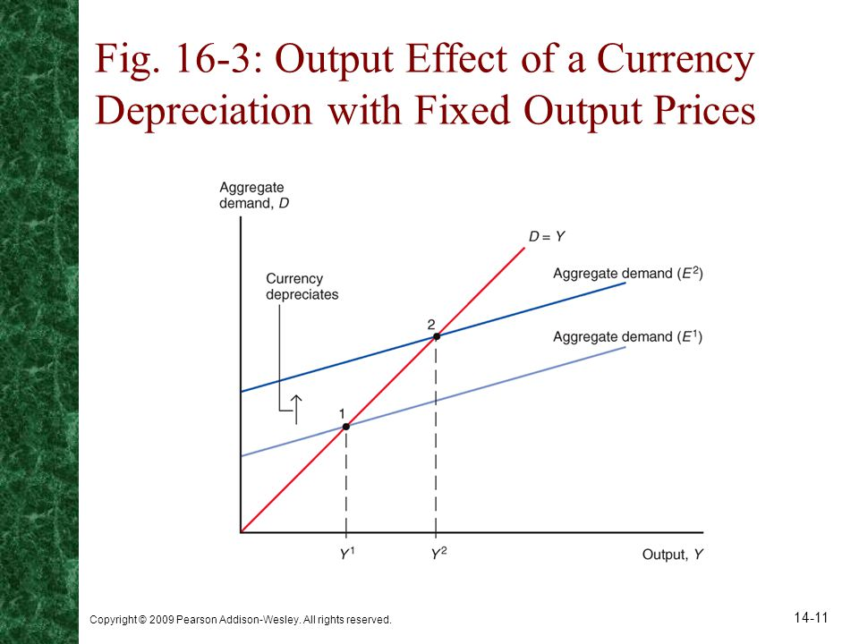 Fig. 16-3: Output Effect of a Currency Depreciation with Fixed Output Prices