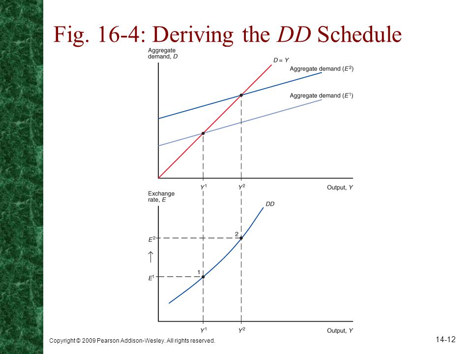 Fig. 16-4: Deriving the DD Schedule