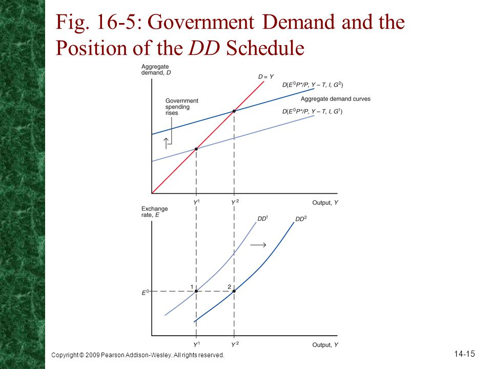Fig. 16-5: Government Demand and the Position of the DD Schedule