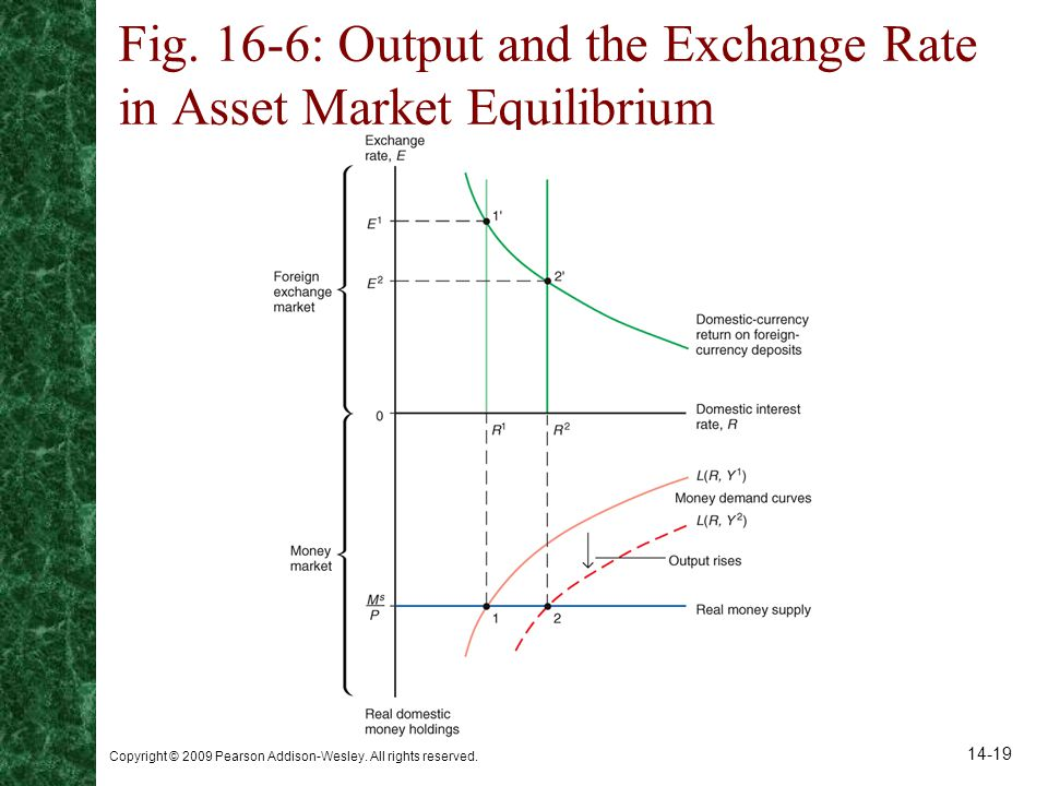 Fig. 16-6: Output and the Exchange Rate in Asset Market Equilibrium