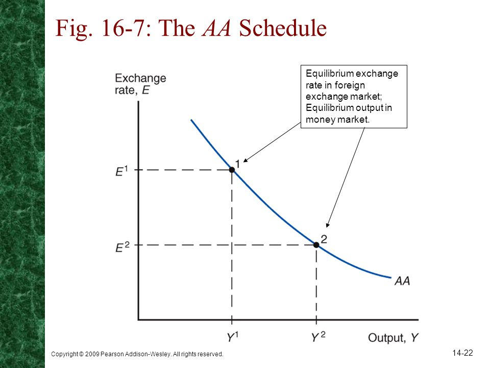 Fig. 16-7: The AA Schedule Equilibrium exchange rate in foreign exchange market; Equilibrium output in money market.