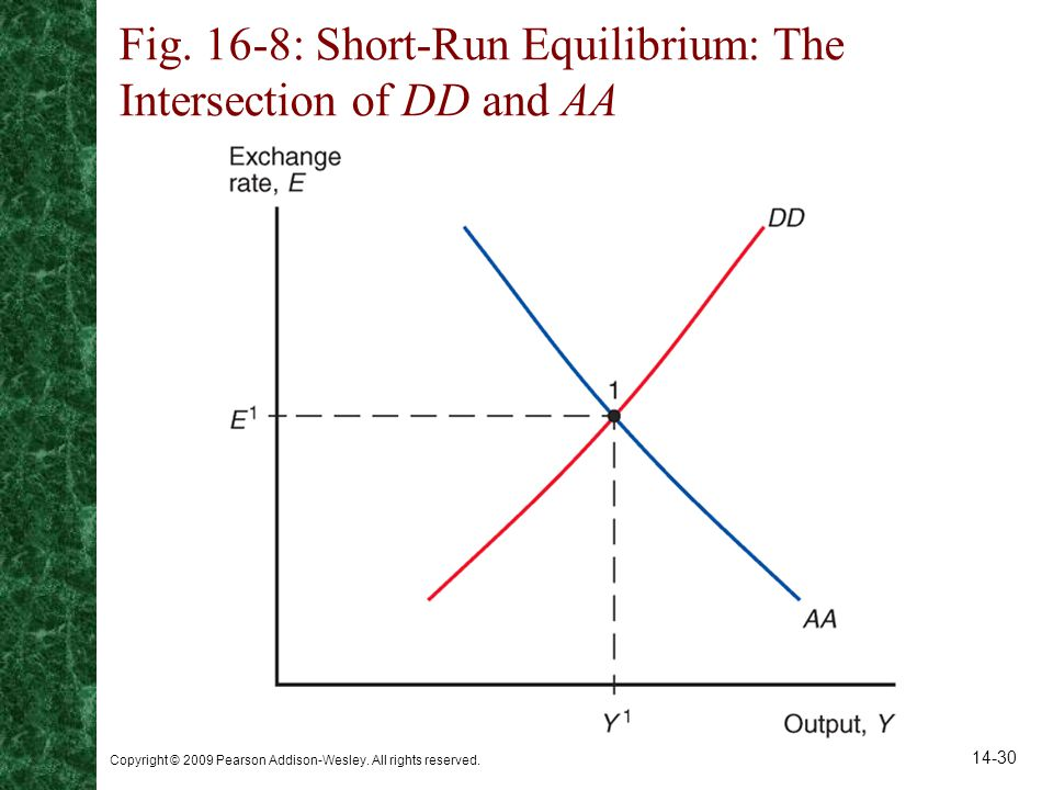 Fig. 16-8: Short-Run Equilibrium: The Intersection of DD and AA