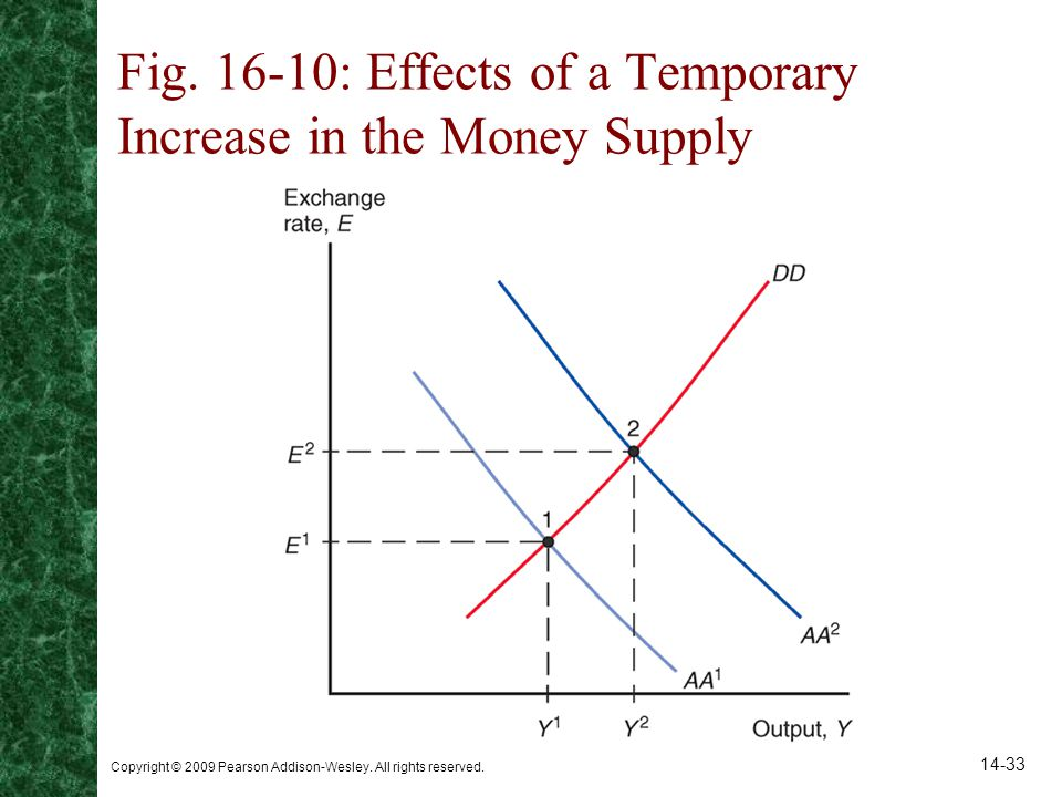 Fig : Effects of a Temporary Increase in the Money Supply
