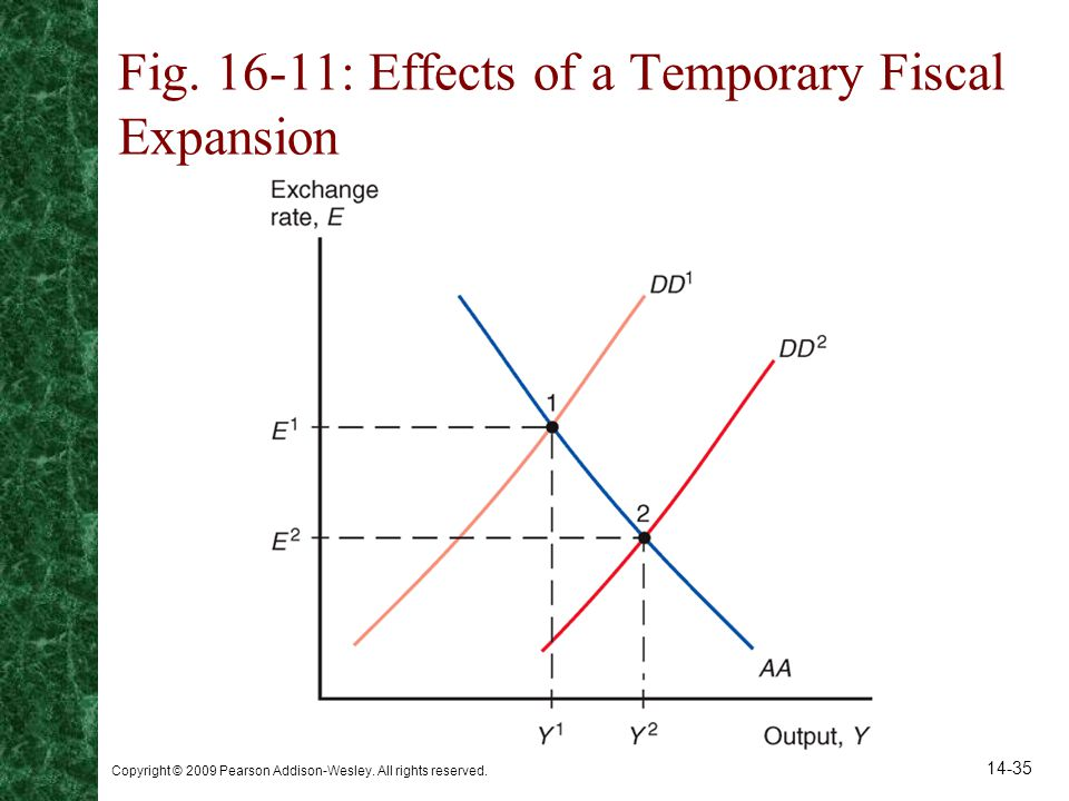 Fig : Effects of a Temporary Fiscal Expansion