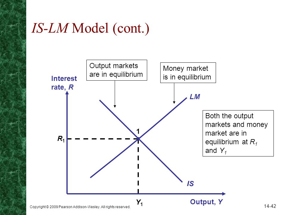 IS-LM Model (cont.) Output markets Money market are in equilibrium