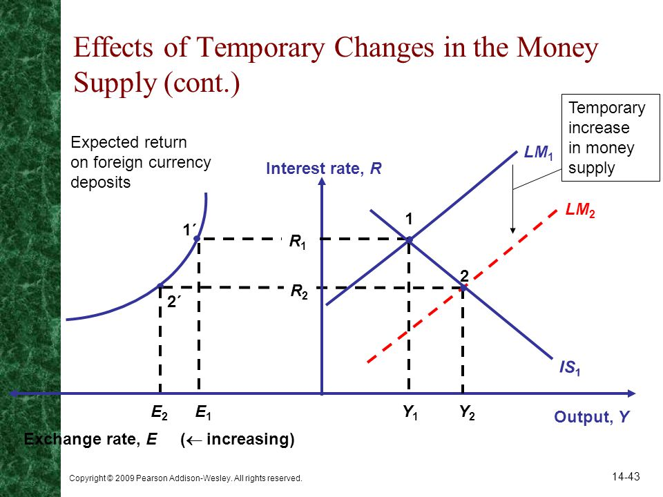 Effects of Temporary Changes in the Money Supply (cont.)