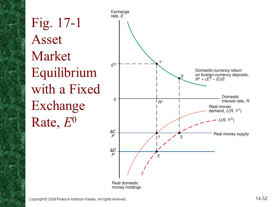 Fig Asset Market Equilibrium with a Fixed Exchange Rate, E0